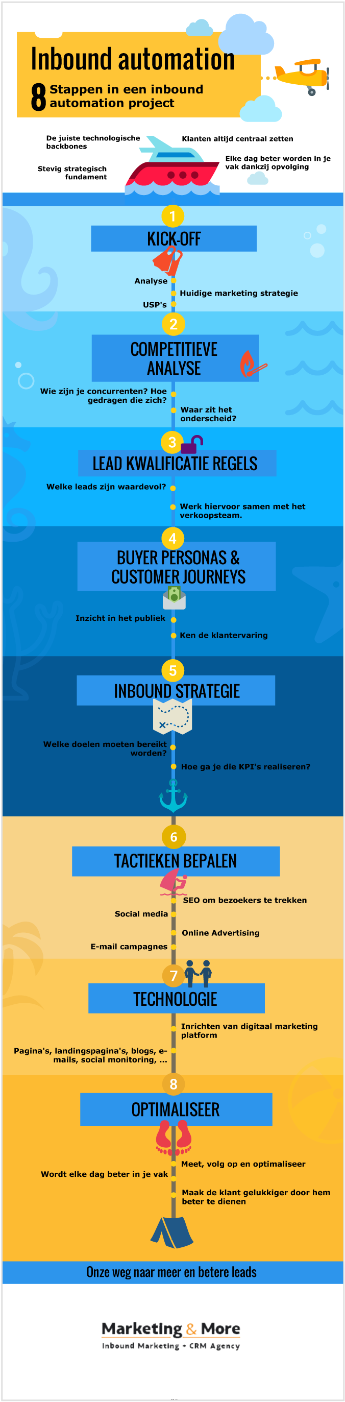 8 stappen in een inbound marketing automation project